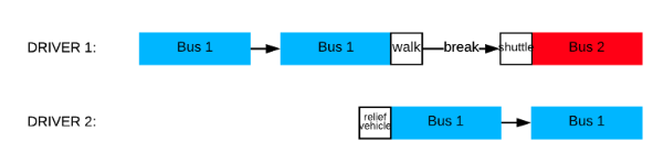 relief vehicle chart